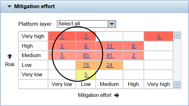 Risk Mitigation heatmap