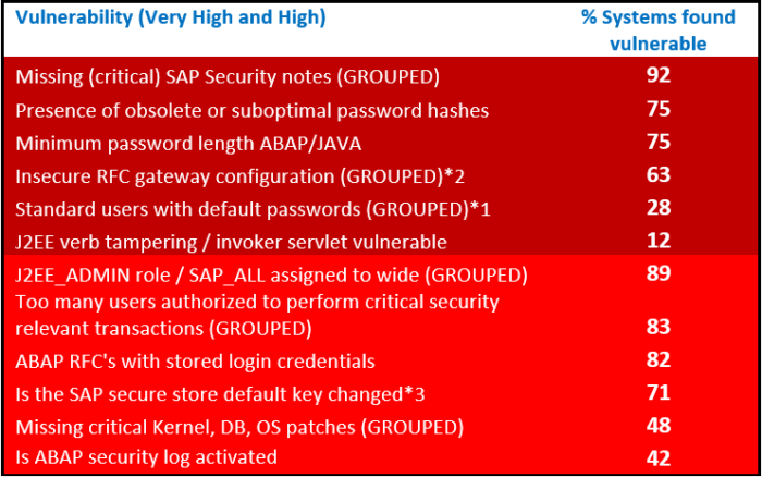 image - Findings from 7 years of SAP Security assessments
