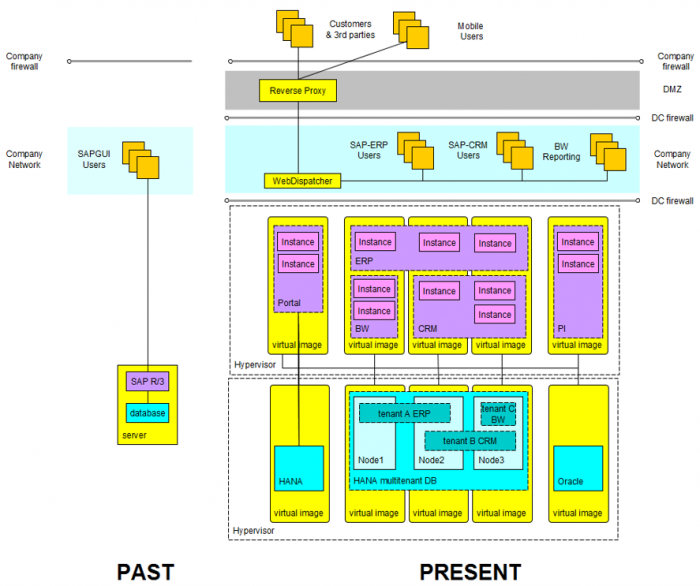 SAP Infrastructure past and present