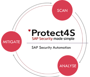 image - How to Automate and Simplify SAP Security