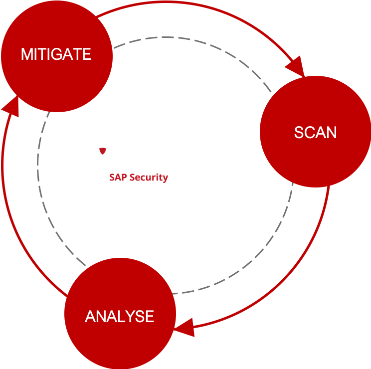 Protect4S Cycle